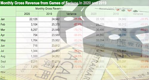 Pendapatan perjudian kasino Makau 'hanya' turun 72,5% di bulan Oktober